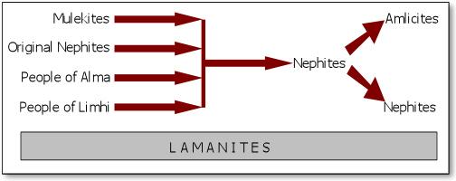 http://www.gospel-doctrine.com/images/nephites-3.jpg