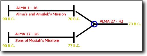http://www.gospel-doctrine.com/images/timelines.png